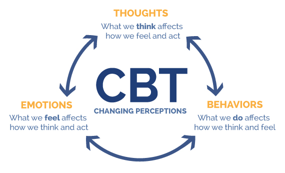 Cognitive Behavioral Therapy - Midlands Counselling Clinic